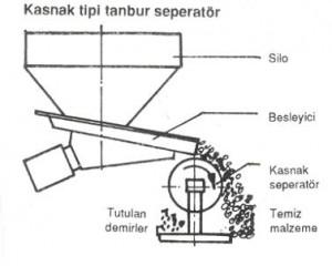 Elektromagnetik Tambur Seperatörler